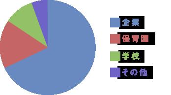 学校・企業比率円グラフ